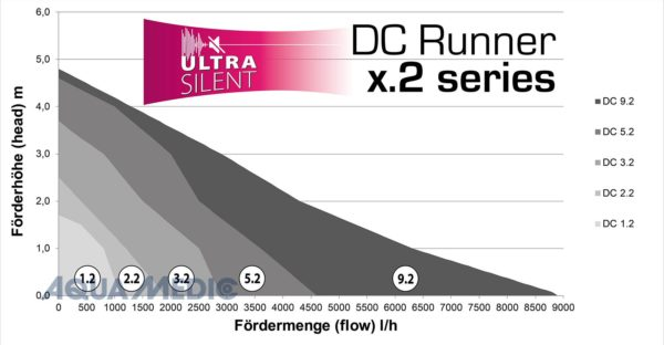 DC Runner 2.2 Clearance Price